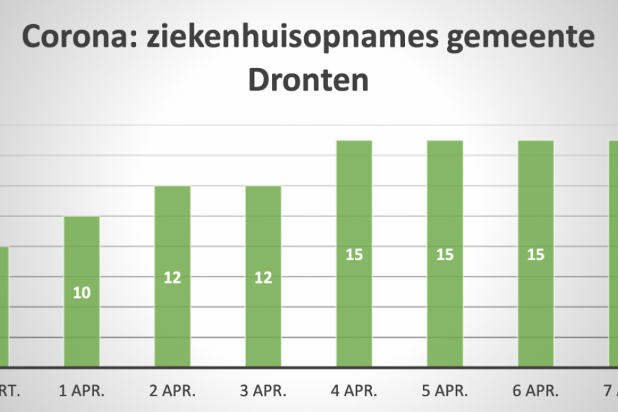 Opnieuw geen nieuwe coronapatiënten uit gemeente Dronten opgenomen in ziekenhuis